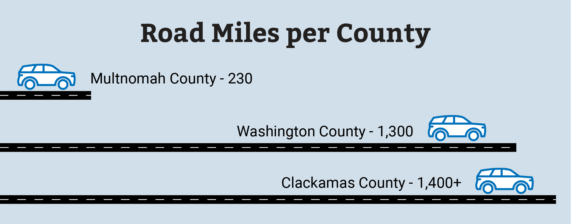 Comparison of miles of roads in area counties.