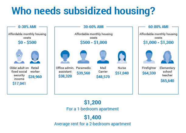 Who needs subsidized housing