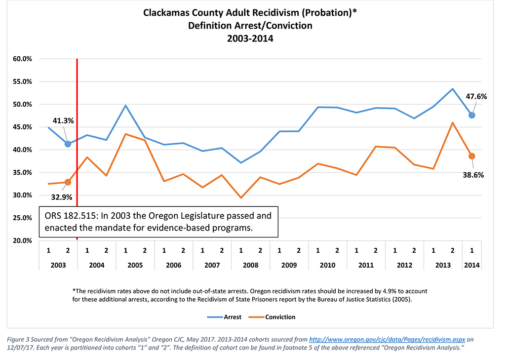 Clackamas County probation